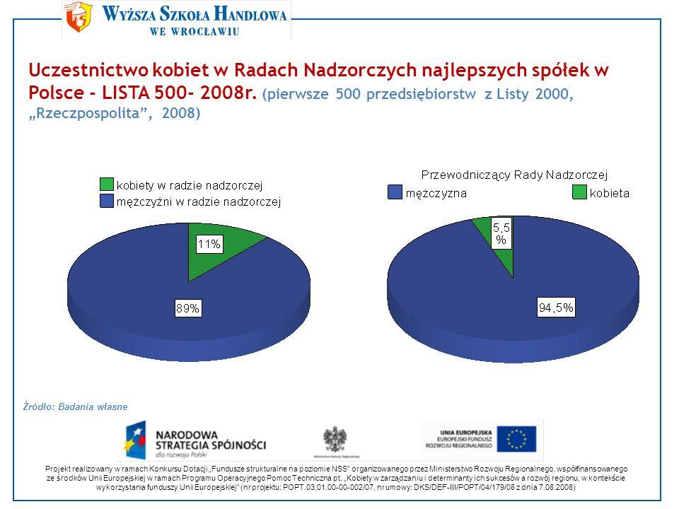 Uczestnictwo kobiet w Radach Nadzorczych najlepszych spółek w Polsce - LISTA 500- 2008r. (pierwsze 500 przedsiębiorstw z Listy 2000, Rzeczpospolita, 2