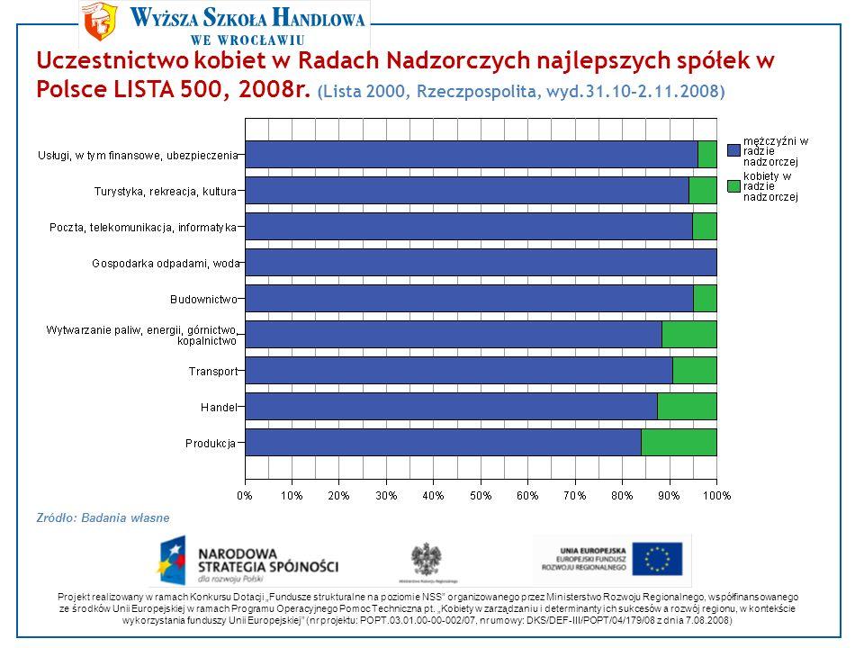 Uczestnictwo kobiet w Radach Nadzorczych najlepszych spółek w Polsce LISTA 500, 2008r. (Lista 2000, Rzeczpospolita, wyd.31.10-2.11.2008) Projekt reali