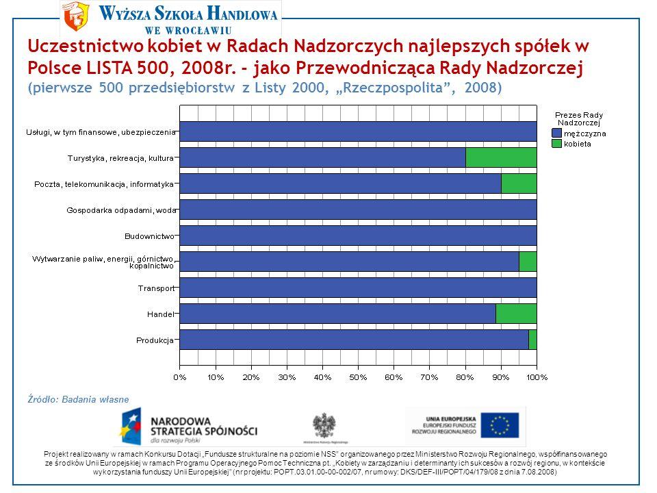 Uczestnictwo kobiet w Radach Nadzorczych najlepszych spółek w Polsce LISTA 500, 2008r. - jako Przewodnicząca Rady Nadzorczej (pierwsze 500 przedsiębio