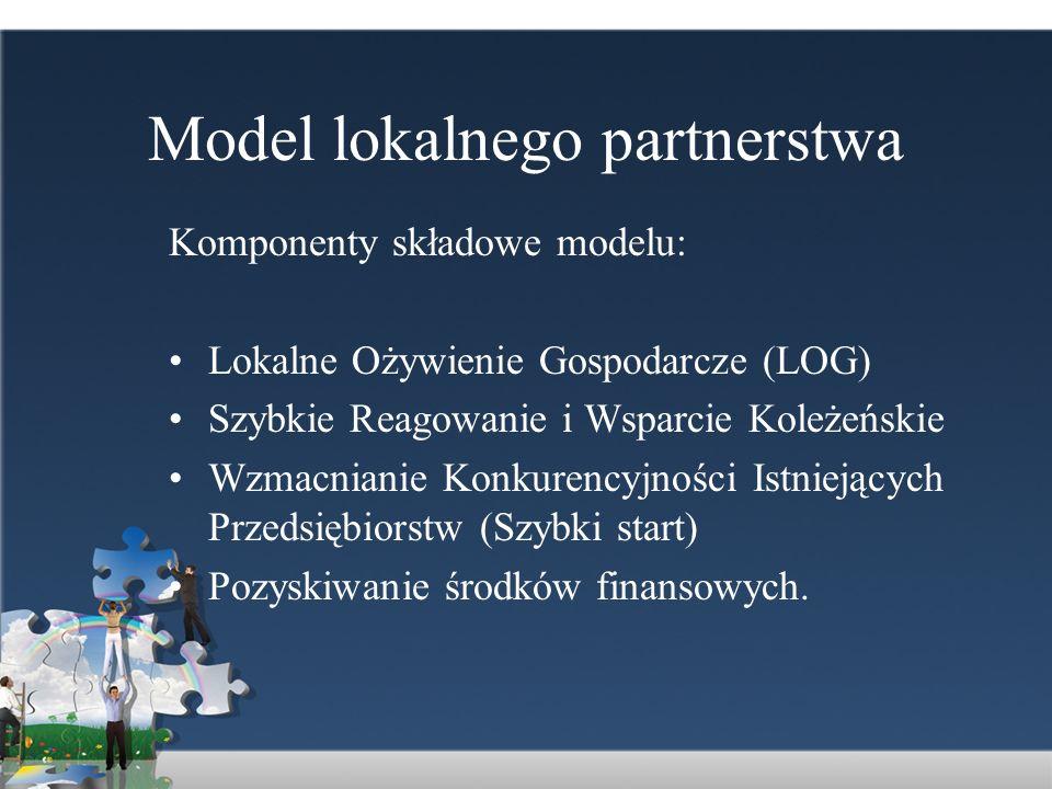 Model lokalnego partnerstwa Komponenty składowe modelu: Lokalne Ożywienie Gospodarcze (LOG) Szybkie Reagowanie i Wsparcie Koleżeńskie Wzmacnianie Konk