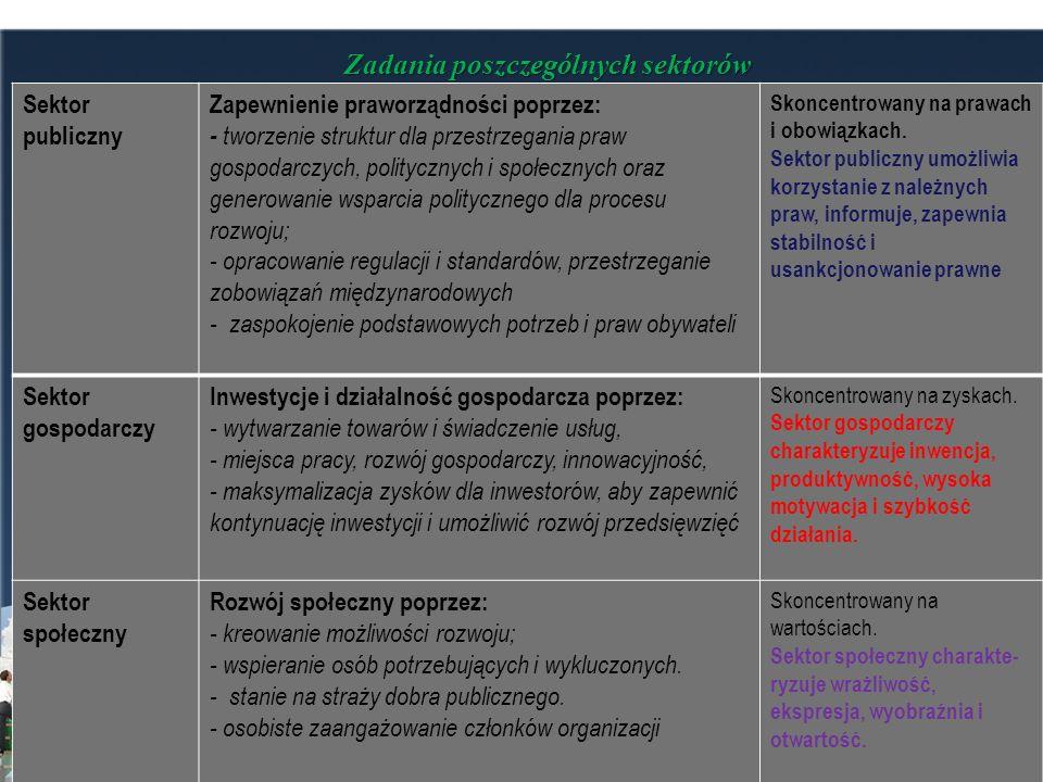 Zadania poszczególnych sektorów Sektor publiczny Zapewnienie praworządności poprzez: - tworzenie struktur dla przestrzegania praw gospodarczych, polit