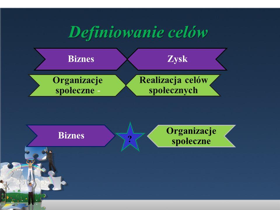 Definiowanie celów BiznesZysk Organizacje społeczne - Realizacja celów społecznych Biznes Organizacje społeczne ?