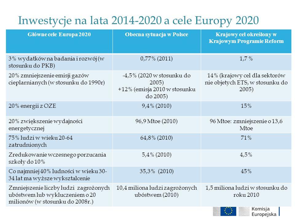 Inwestycje na lata 2014-2020 a cele Europy 2020 Główne cele Europa 2020Obecna sytuacja w PolsceKrajowy cel określony w Krajowym Programie Reform 3% wy