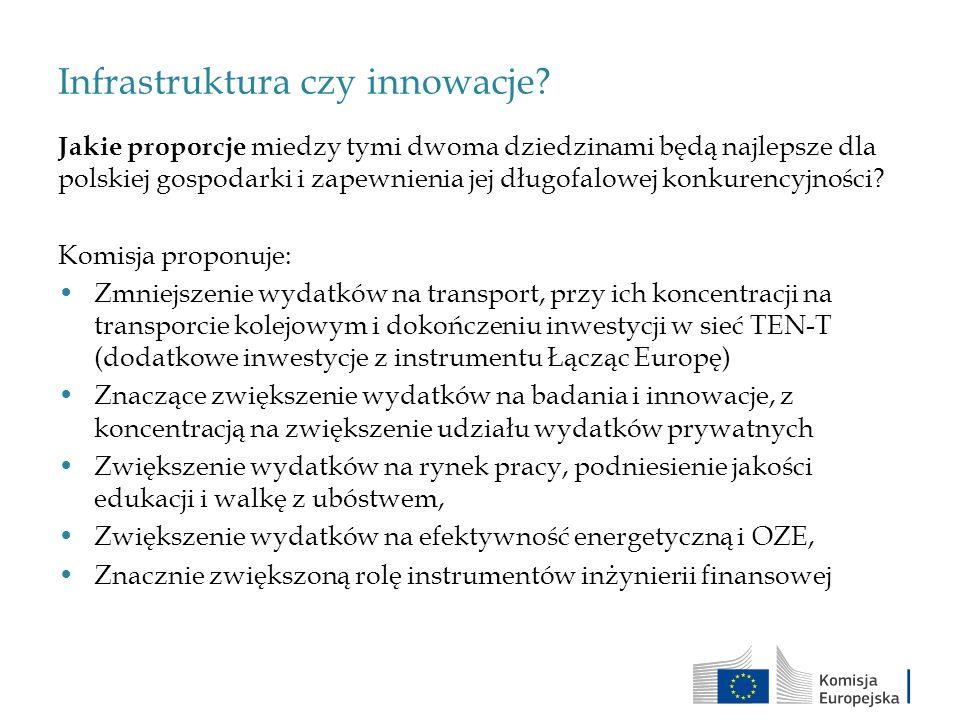 Infrastruktura czy innowacje? Jakie proporcje miedzy tymi dwoma dziedzinami będą najlepsze dla polskiej gospodarki i zapewnienia jej długofalowej konk