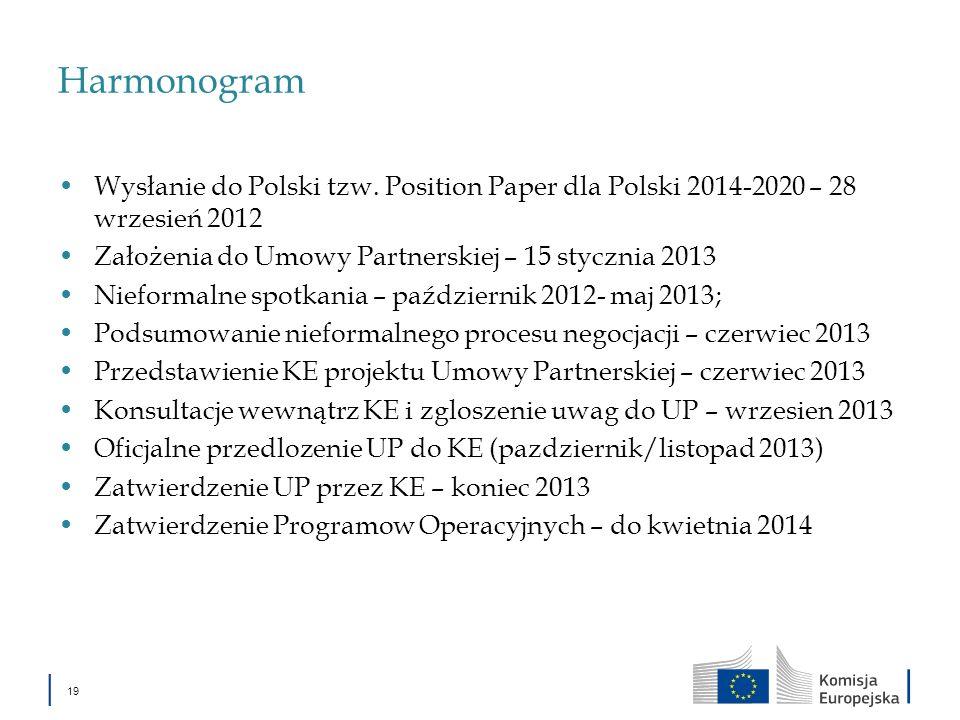 Harmonogram Wysłanie do Polski tzw. Position Paper dla Polski 2014-2020 – 28 wrzesień 2012 Założenia do Umowy Partnerskiej – 15 stycznia 2013 Nieforma