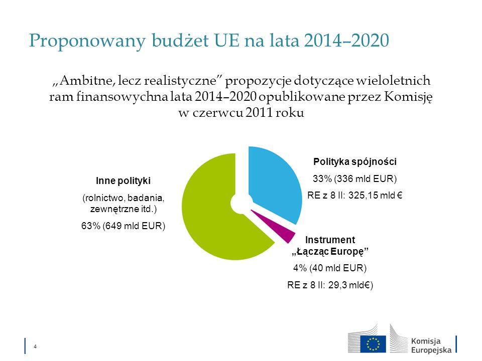 4 Proponowany budżet UE na lata 2014–2020 Ambitne, lecz realistyczne propozycje dotyczące wieloletnich ram finansowychna lata 2014–2020 opublikowane p