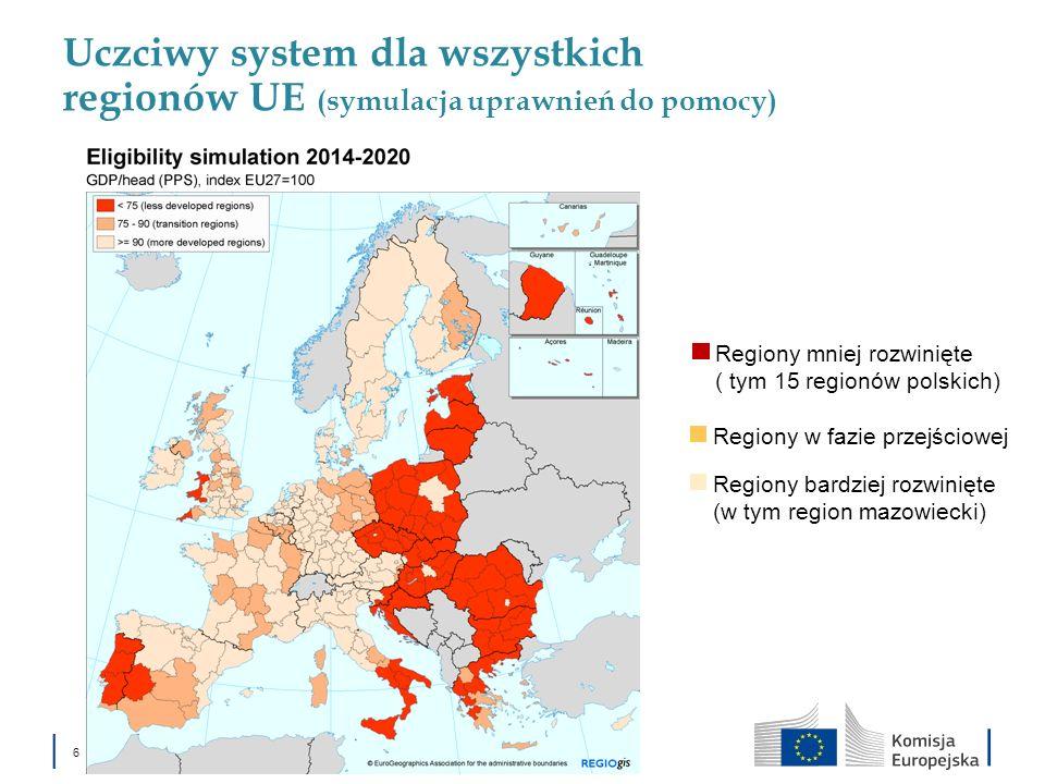 6 Uczciwy system dla wszystkich regionów UE (symulacja uprawnień do pomocy) Regiony mniej rozwinięte ( tym 15 regionów polskich) Regiony w fazie przej