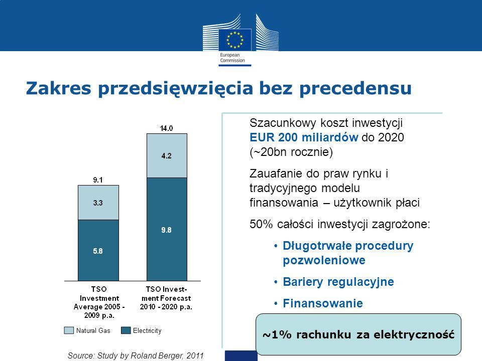 Zakres przedsięwzięcia bez precedensu Source: Study by Roland Berger, 2011 Szacunkowy koszt inwestycji EUR 200 miliardów do 2020 (~20bn rocznie) Zauaf