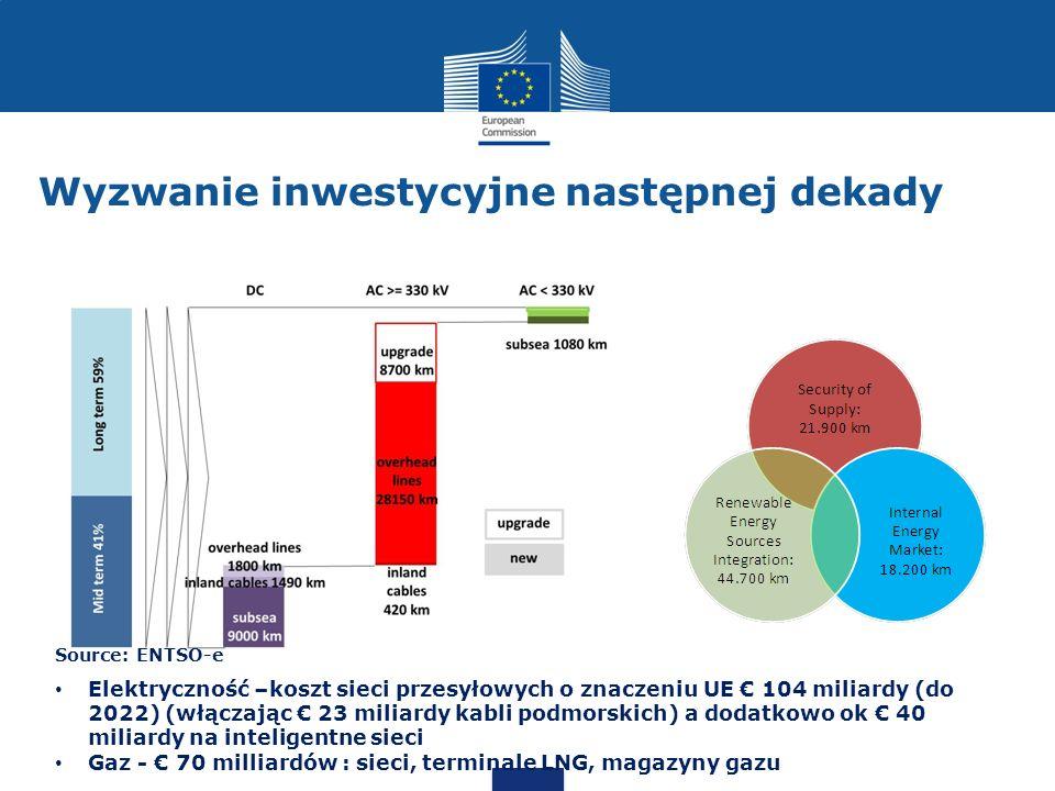 Wyzwanie inwestycyjne następnej dekady Elektryczność –koszt sieci przesyłowych o znaczeniu UE 104 miliardy (do 2022) (włączając 23 miliardy kabli podm