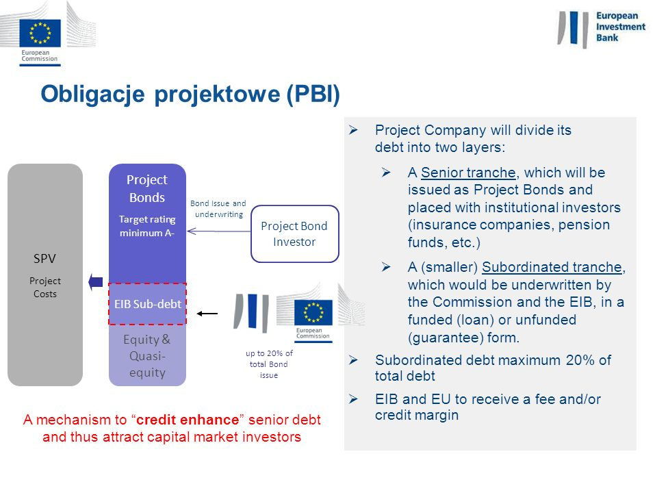 Obligacje projektowe (PBI) European Investment Bank Project Bonds Target rating minimum A- Bond Issue and underwriting SPV Project Costs Equity & Quas