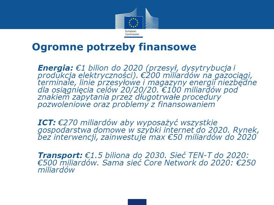Ogromne potrzeby finansowe Energia: 1 bilion do 2020 (przesył, dysytrybucja i produkcja elektryczności). 200 miliardów na gazociągi, terminale, linie