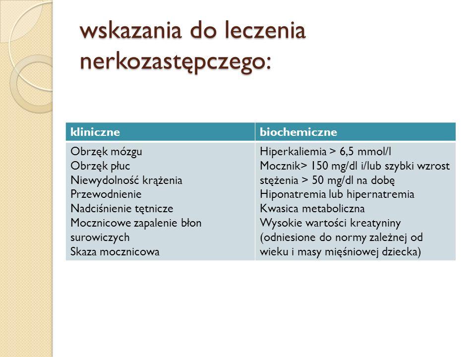 wskazania do leczenia nerkozastępczego: klinicznebiochemiczne Obrzęk mózgu Obrzęk płuc Niewydolność krążenia Przewodnienie Nadciśnienie tętnicze Moczn