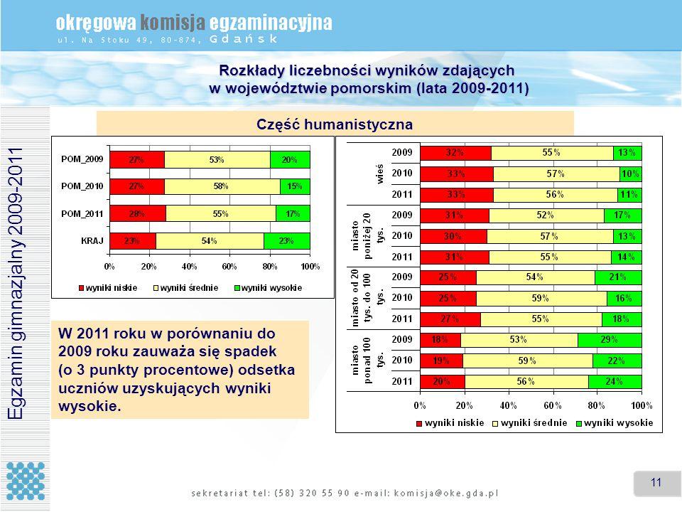11 Rozkłady liczebności wyników zdających w województwie pomorskim (lata 2009-2011) Część humanistyczna Egzamin gimnazjalny 2009-2011 W 2011 roku w po