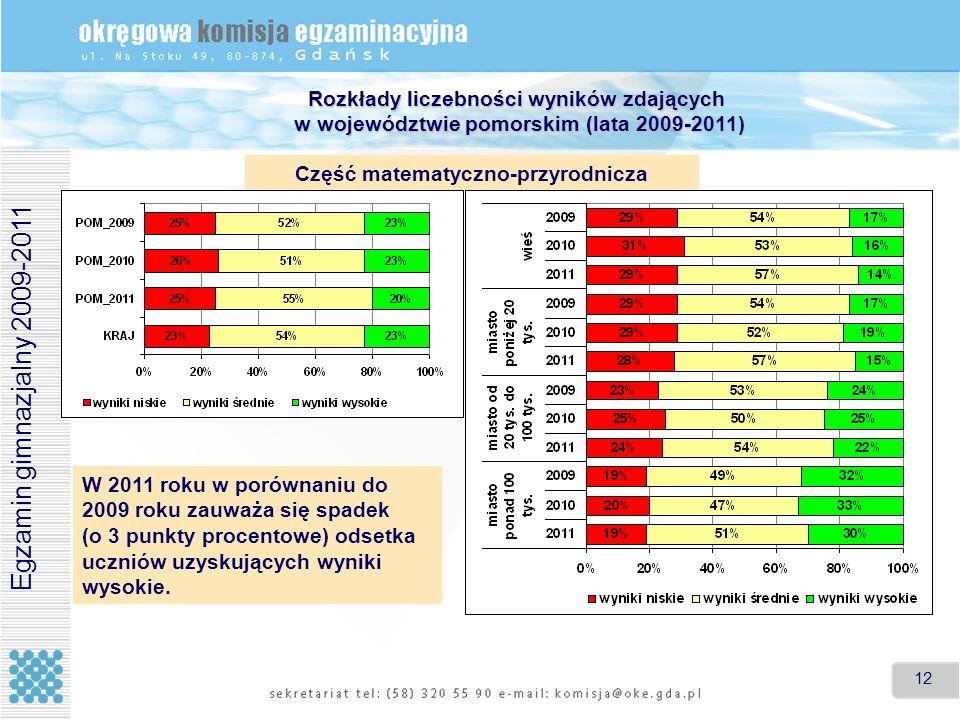 12 Rozkłady liczebności wyników zdających w województwie pomorskim (lata 2009-2011) Egzamin gimnazjalny 2009-2011 Część matematyczno-przyrodnicza W 20