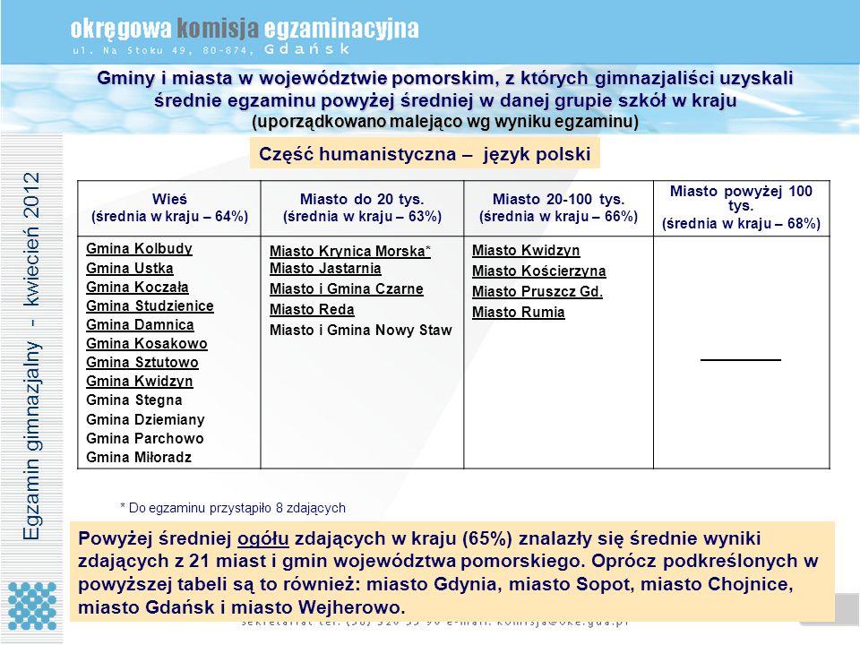 14 Gminy i miasta w województwie pomorskim, z których gimnazjaliści uzyskali średnie egzaminu powyżej średniej w danej grupie szkół w kraju (uporządko