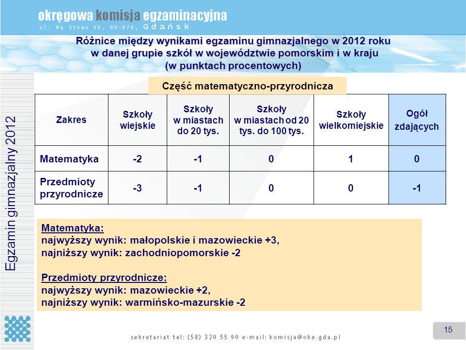 15 Różnice między wynikami egzaminu gimnazjalnego w 2012 roku w danej grupie szkół w województwie pomorskim i w kraju (w punktach procentowych) Matema