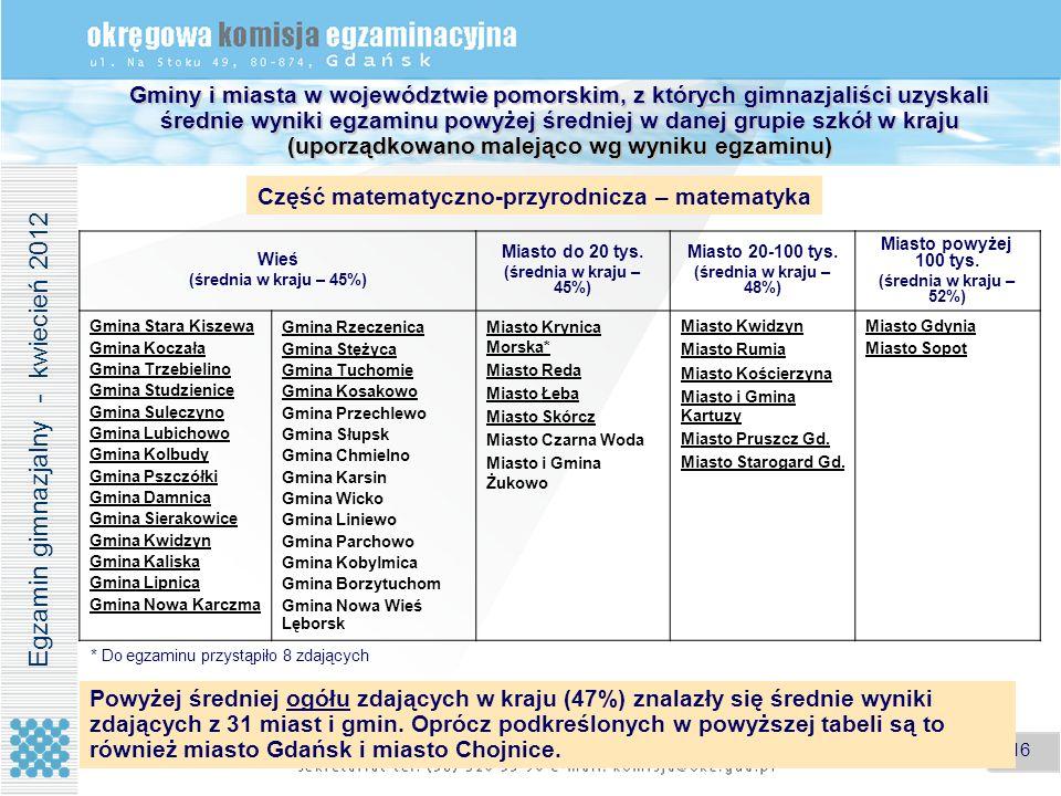 16 Gminy i miasta w województwie pomorskim, z których gimnazjaliści uzyskali średnie wyniki egzaminu powyżej średniej w danej grupie szkół w kraju (up
