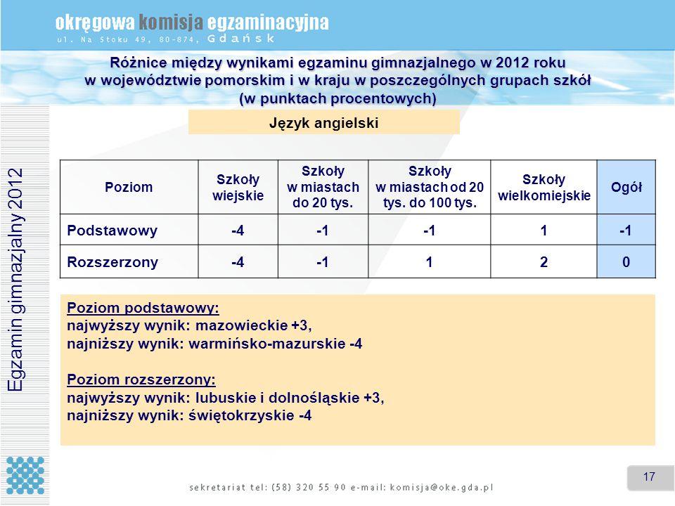 17 Różnice między wynikami egzaminu gimnazjalnego w 2012 roku w województwie pomorskim i w kraju w poszczególnych grupach szkół (w punktach procentowy