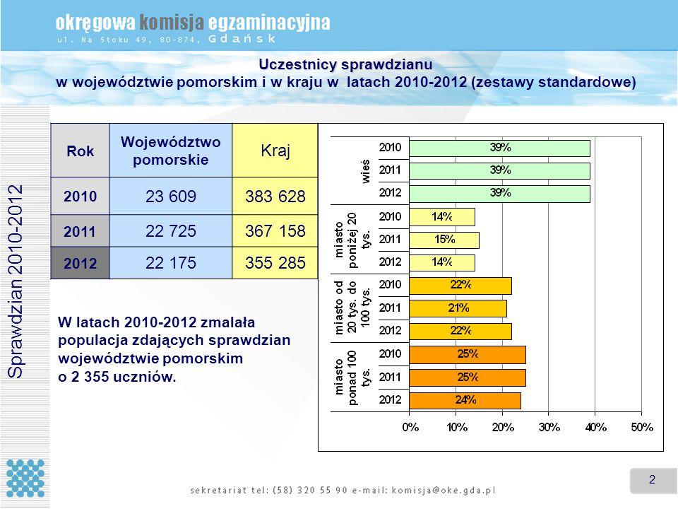 2 2 Uczestnicy sprawdzianu Uczestnicy sprawdzianu w województwie pomorskim i w kraju w latach 2010-2012 (zestawy standardowe) Sprawdzian 2010-2012 Rok