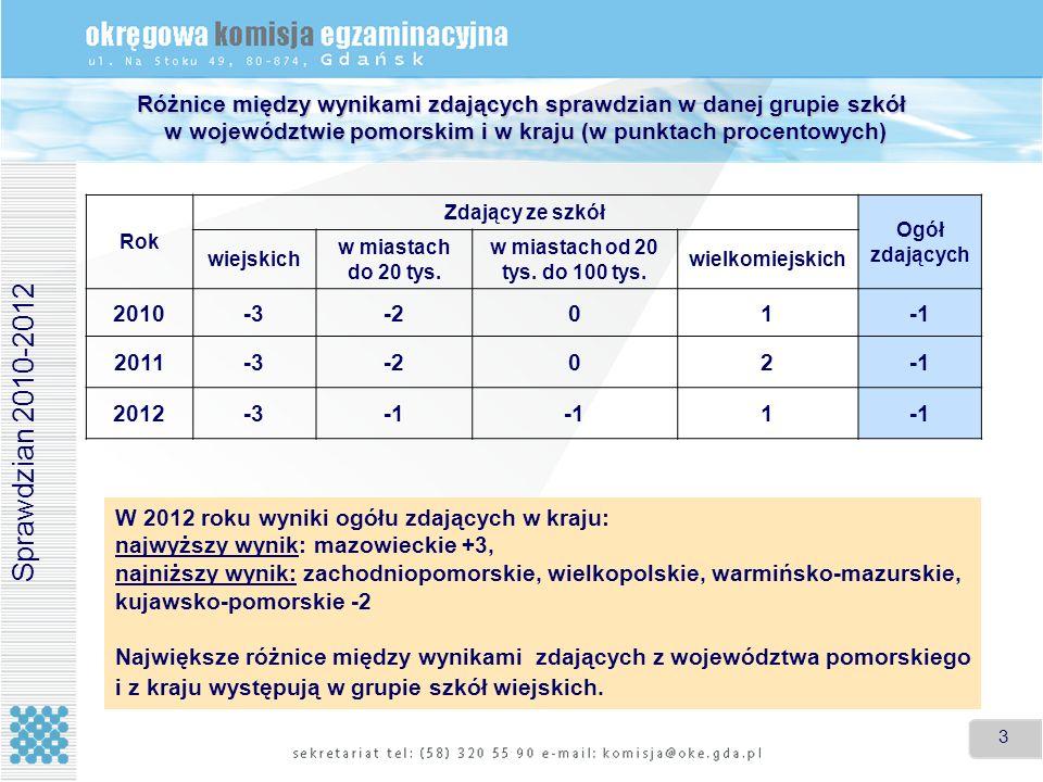 14 Gminy i miasta w województwie pomorskim, z których gimnazjaliści uzyskali średnie egzaminu powyżej średniej w danej grupie szkół w kraju (uporządkowano malejąco wg wyniku egzaminu) Wieś (średnia w kraju – 64%) Miasto do 20 tys.
