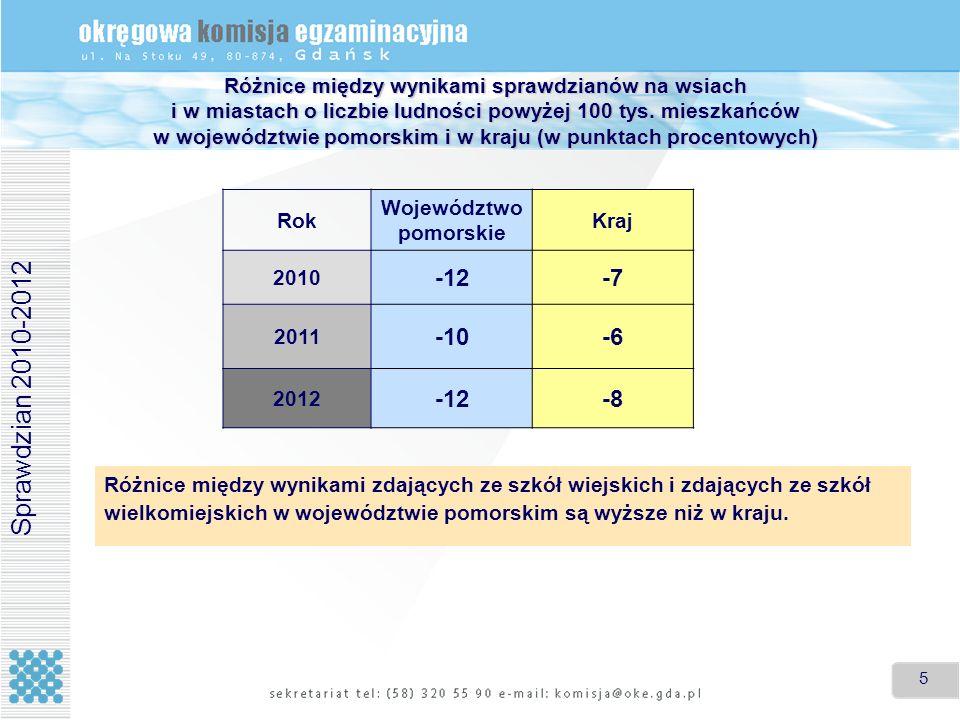 5 5 Różnice między wynikami sprawdzianów na wsiach i w miastach o liczbie ludności powyżej 100 tys. mieszkańców w województwie pomorskim i w kraju (w