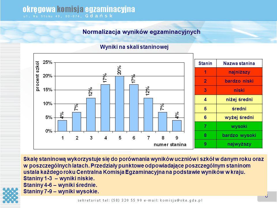 6 66 Normalizacja wyników egzaminacyjnych Wyniki na skali staninowej StaninNazwa stanina 1najniższy 2bardzo niski 3niski 4niżej średni 5średni 6wyżej