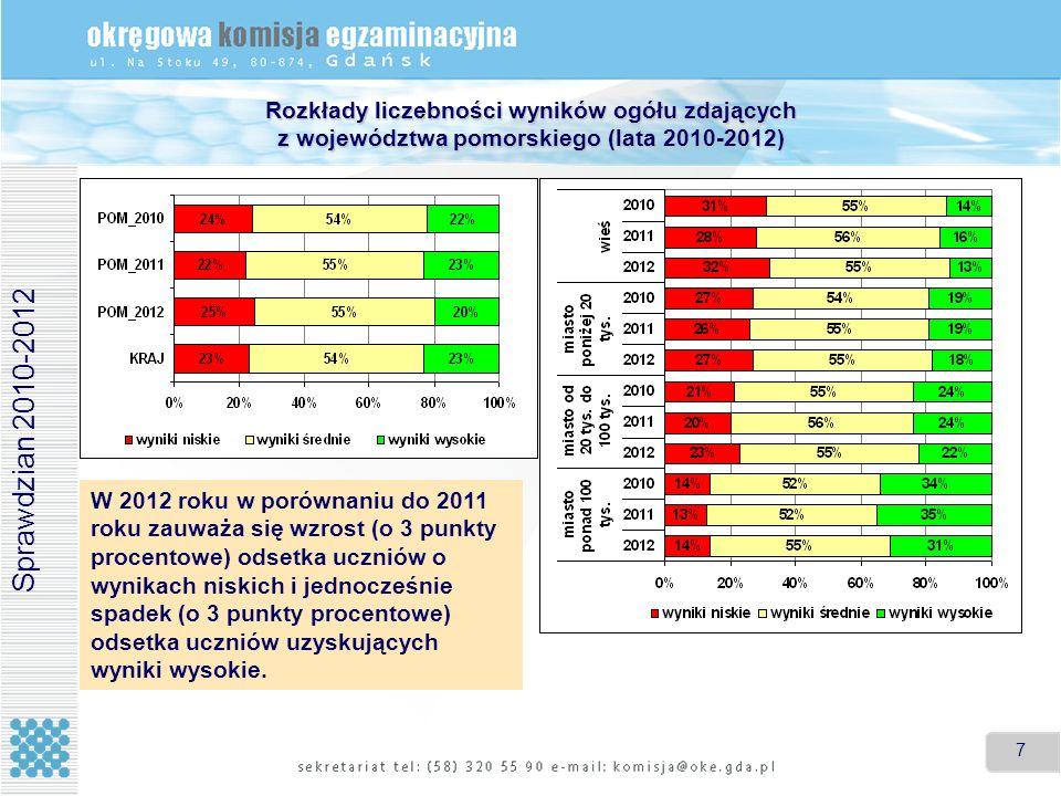 7 7 Rozkłady liczebności wyników ogółu zdających z województwa pomorskiego (lata 2010-2012) W 2012 roku w porównaniu do 2011 roku zauważa się wzrost (