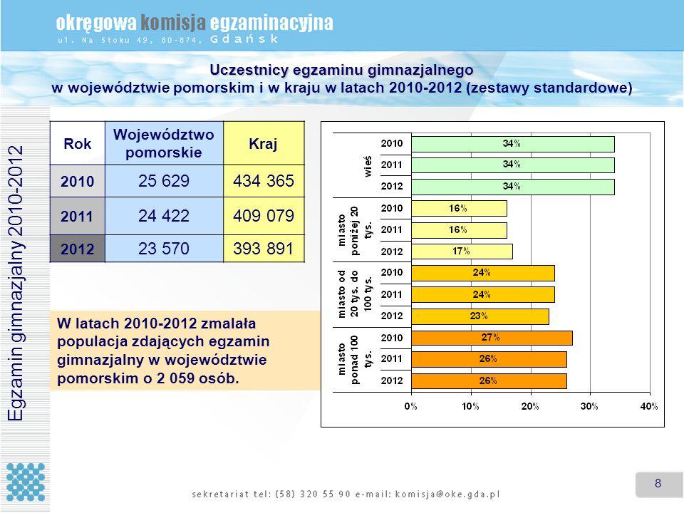 8 8 Uczestnicy egzaminu gimnazjalnego Uczestnicy egzaminu gimnazjalnego w województwie pomorskim i w kraju w latach 2010-2012 (zestawy standardowe) Ro