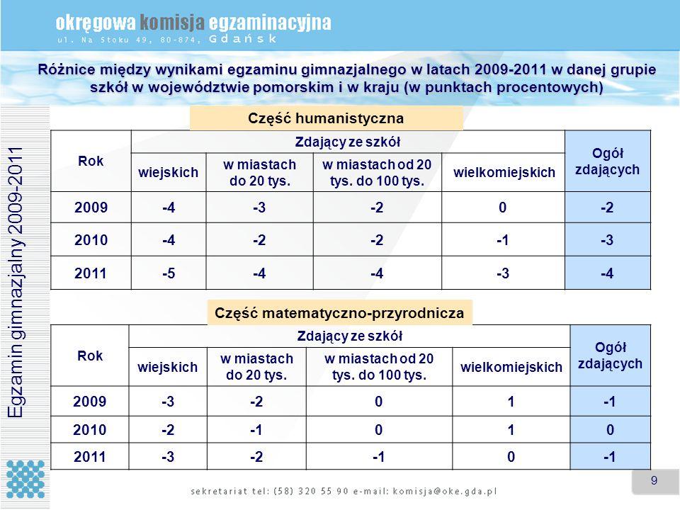 9 9 Różnice między wynikami egzaminu gimnazjalnego w latach 2009-2011 w danej grupie szkół w województwie pomorskim i w kraju (w punktach procentowych