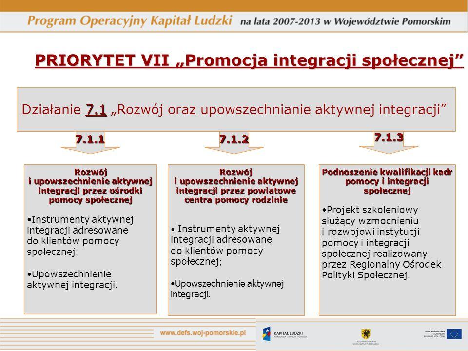 PRIORYTET VII Promocja integracji społecznej Rozwój i upowszechnienie aktywnej integracji przez ośrodki pomocy społecznej Instrumenty aktywnej integra