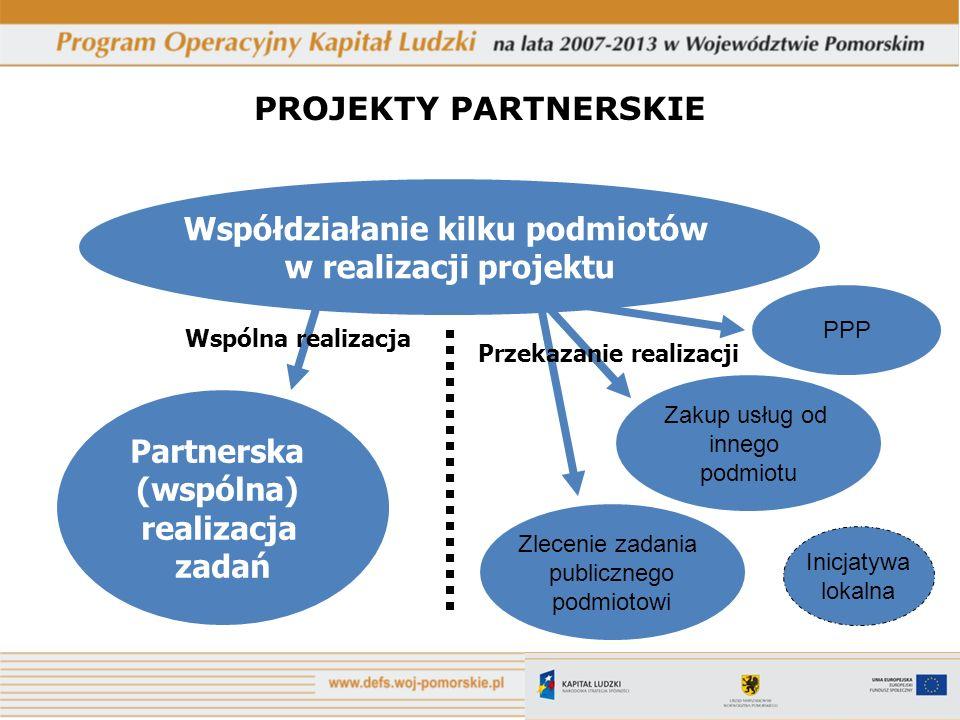 PROJEKTY PARTNERSKIE Współdziałanie kilku podmiotów w realizacji projektu Zakup usług od innego podmiotu Zlecenie zadania publicznego podmiotowi Partn