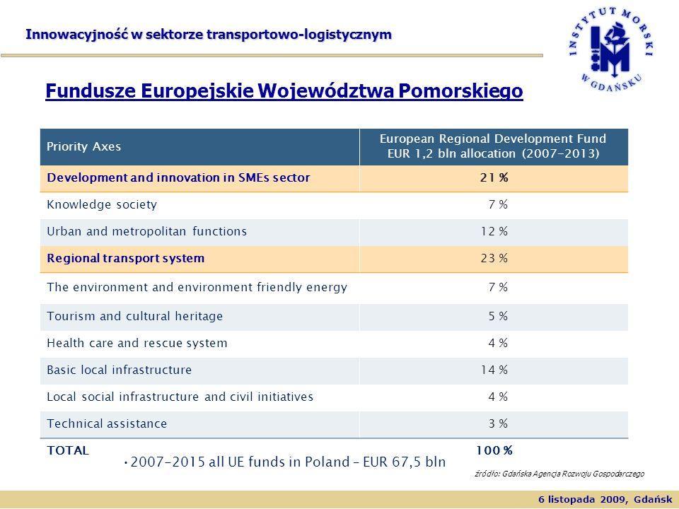 6 listopada 2009, Gdańsk Innowacyjność w sektorze transportowo-logistycznym Priority Axes European Regional Development Fund EUR 1,2 bln allocation (2