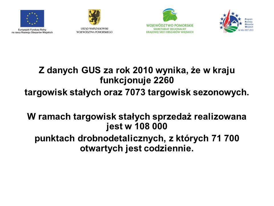 Z danych GUS za rok 2010 wynika, że w kraju funkcjonuje 2260 targowisk stałych oraz 7073 targowisk sezonowych.