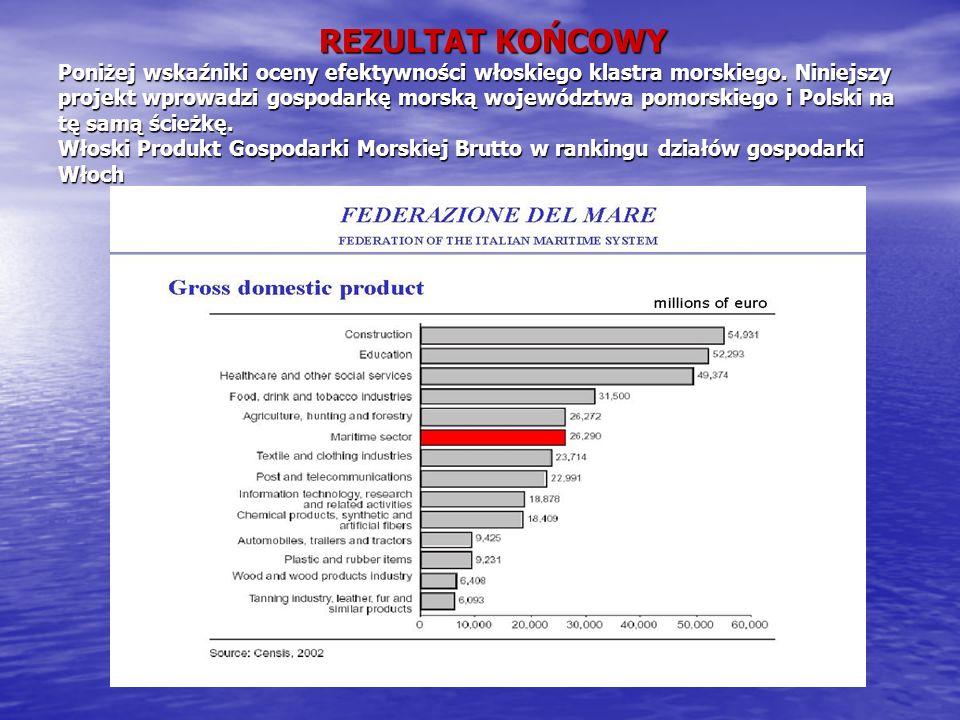 REZULTAT KOŃCOWY Poniżej wskaźniki oceny efektywności włoskiego klastra morskiego. Niniejszy projekt wprowadzi gospodarkę morską województwa pomorskie