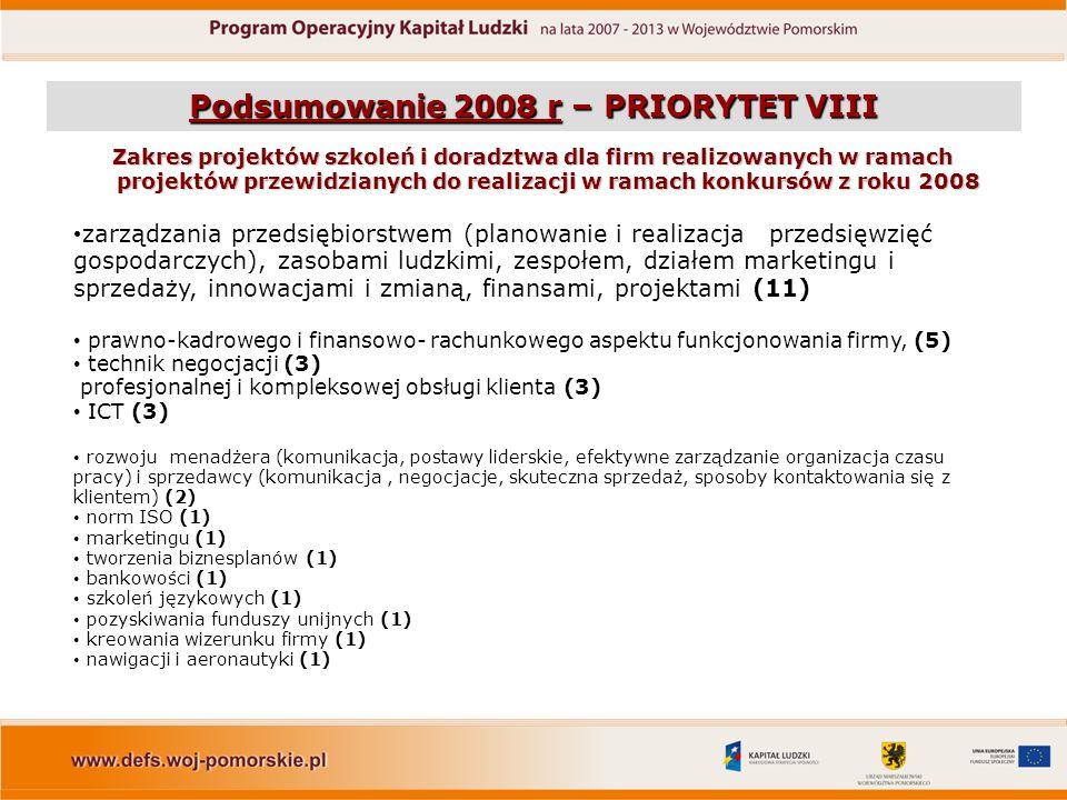 Podsumowanie 2008 r – PRIORYTET VIII Zakres projektów szkoleń i doradztwa dla firm realizowanych w ramach projektów przewidzianych do realizacji w ramach konkursów z roku 2008 zarządzania przedsiębiorstwem (planowanie i realizacja przedsięwzięć gospodarczych), zasobami ludzkimi, zespołem, działem marketingu i sprzedaży, innowacjami i zmianą, finansami, projektami (11) prawno-kadrowego i finansowo- rachunkowego aspektu funkcjonowania firmy, (5) technik negocjacji (3) profesjonalnej i kompleksowej obsługi klienta (3) ICT (3) rozwoju menadżera (komunikacja, postawy liderskie, efektywne zarządzanie organizacja czasu pracy) i sprzedawcy (komunikacja, negocjacje, skuteczna sprzedaż, sposoby kontaktowania się z klientem) (2) norm ISO (1) marketingu (1) tworzenia biznesplanów (1) bankowości (1) szkoleń językowych (1) pozyskiwania funduszy unijnych (1) kreowania wizerunku firmy (1) nawigacji i aeronautyki (1)