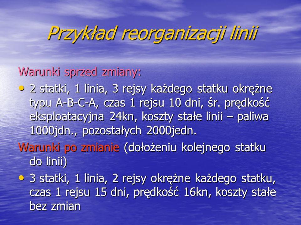 Przykład reorganizacji linii Warunki sprzed zmiany: 2 statki, 1 linia, 3 rejsy każdego statku okrężne typu A-B-C-A, czas 1 rejsu 10 dni, śr. prędkość