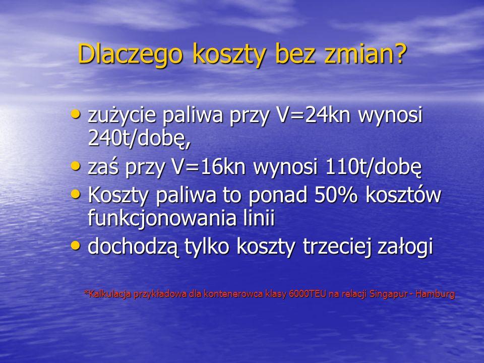 Dlaczego koszty bez zmian? zużycie paliwa przy V=24kn wynosi 240t/dobę, zużycie paliwa przy V=24kn wynosi 240t/dobę, zaś przy V=16kn wynosi 110t/dobę