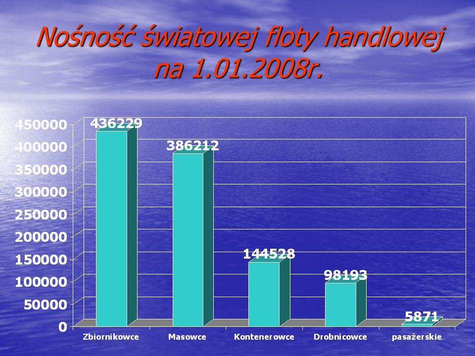 Nośność światowej floty handlowej na 1.01.2008r.