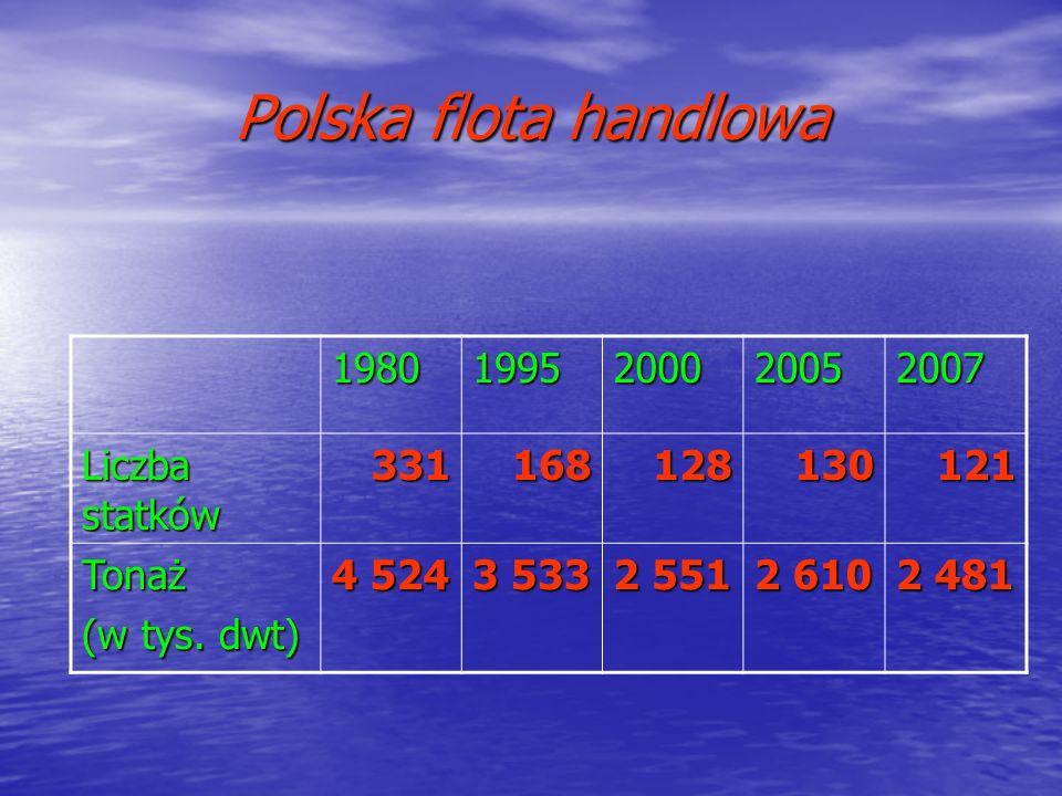Polska flota handlowa 19801995200020052007 Liczba statków 331168128130121 Tonaż (w tys. dwt) 4 524 3 533 2 551 2 610 2 481