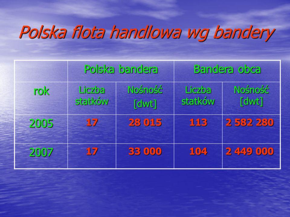 Polska flota handlowa wg bandery Polska bandera Bandera obca rok Liczba statków Nośność[dwt] Nośność [dwt] 200517 28 015 113 2 582 280 200717 33 000 1