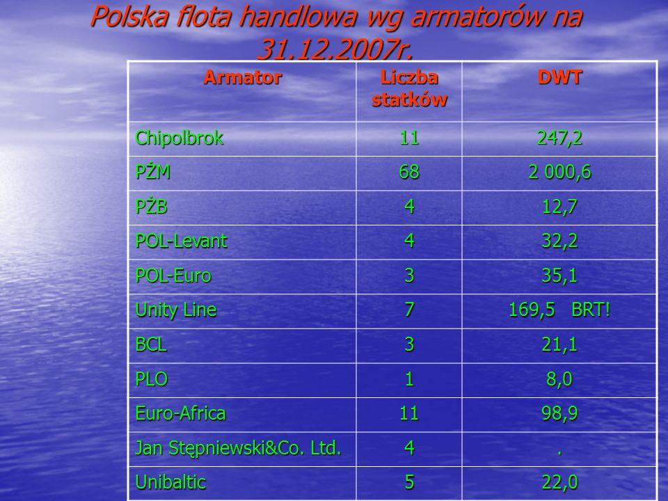 Polska flota handlowa wg armatorów na 31.12.2007r. Armator Liczba statków DWT Chipolbrok11247,2 PŻM68 2 000,6 PŻB412,7 POL-Levant432,2 POL-Euro335,1 U