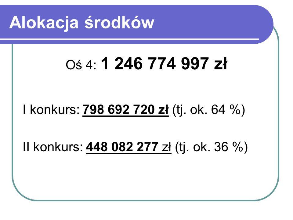 Alokacja środków Oś 4: 1 246 774 997 zł I konkurs: 798 692 720 zł (tj.