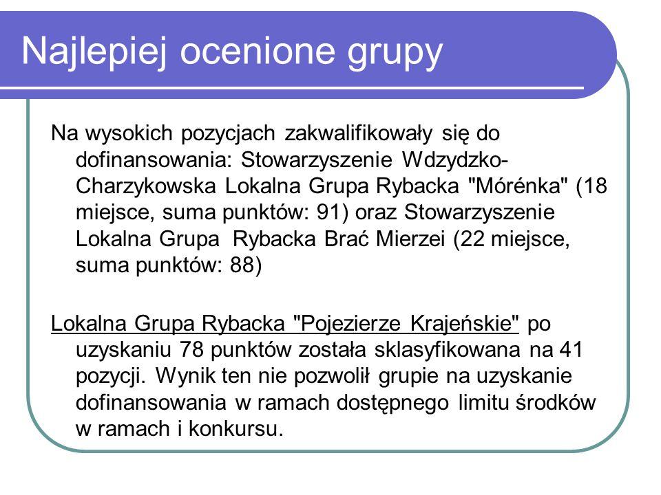 Najlepiej ocenione grupy Na wysokich pozycjach zakwalifikowały się do dofinansowania: Stowarzyszenie Wdzydzko- Charzykowska Lokalna Grupa Rybacka Mórénka (18 miejsce, suma punktów: 91) oraz Stowarzyszenie Lokalna Grupa Rybacka Brać Mierzei (22 miejsce, suma punktów: 88) Lokalna Grupa Rybacka Pojezierze Krajeńskie po uzyskaniu 78 punktów została sklasyfikowana na 41 pozycji.