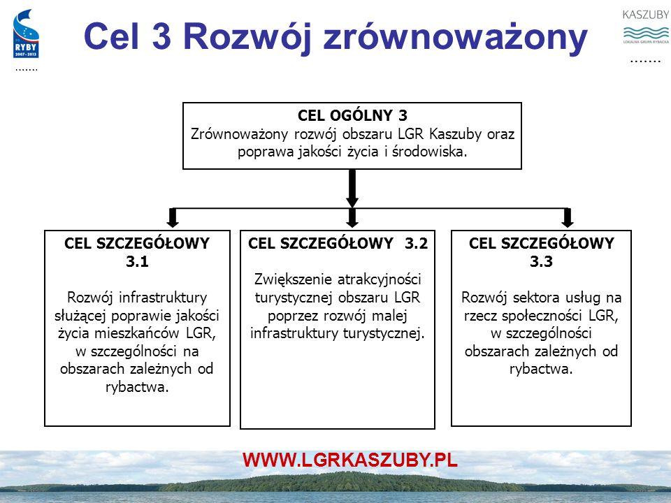 WWW.LGRKASZUBY.PL Cel 3 Rozwój zrównoważony CEL OGÓLNY 3 Zrównoważony rozwój obszaru LGR Kaszuby oraz poprawa jakości życia i środowiska. CEL SZCZEGÓŁ
