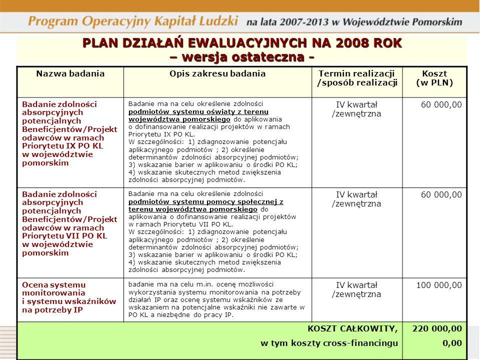 PLAN DZIAŁAŃ EWALUACYJNYCH NA 2008 ROK – wersja ostateczna - Nazwa badaniaOpis zakresu badaniaTermin realizacji /sposób realizacji Koszt (w PLN) Badan