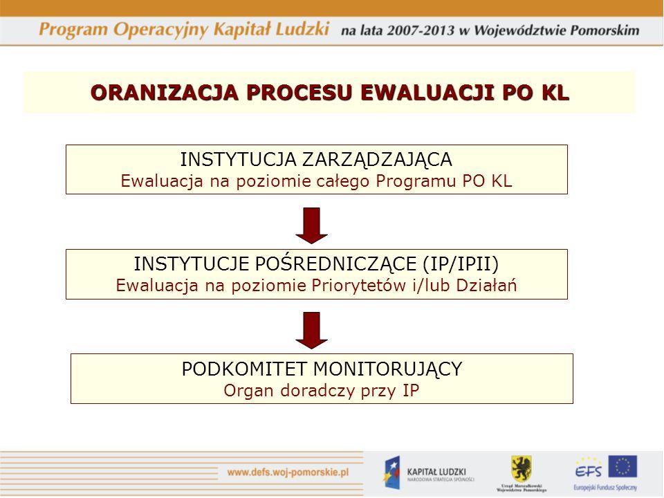 ORANIZACJA PROCESU EWALUACJI PO KL INSTYTUCJA ZARZĄDZAJĄCA Ewaluacja na poziomie całego Programu PO KL INSTYTUCJE POŚREDNICZĄCE (IP/IPII) Ewaluacja na