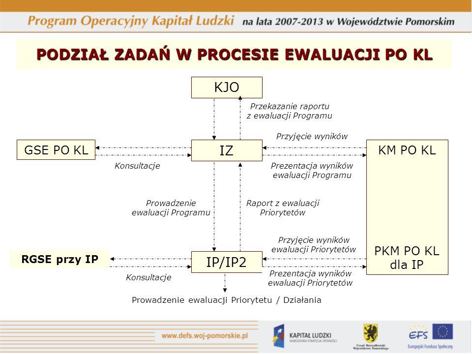 PODZIAŁ ZADAŃ W PROCESIE EWALUACJI PO KL KJO GSE PO KL IZ IP/IP2 KM PO KL PKM PO KL dla IP Prowadzenie ewaluacji Priorytetu / Działania RGSE przy IP K