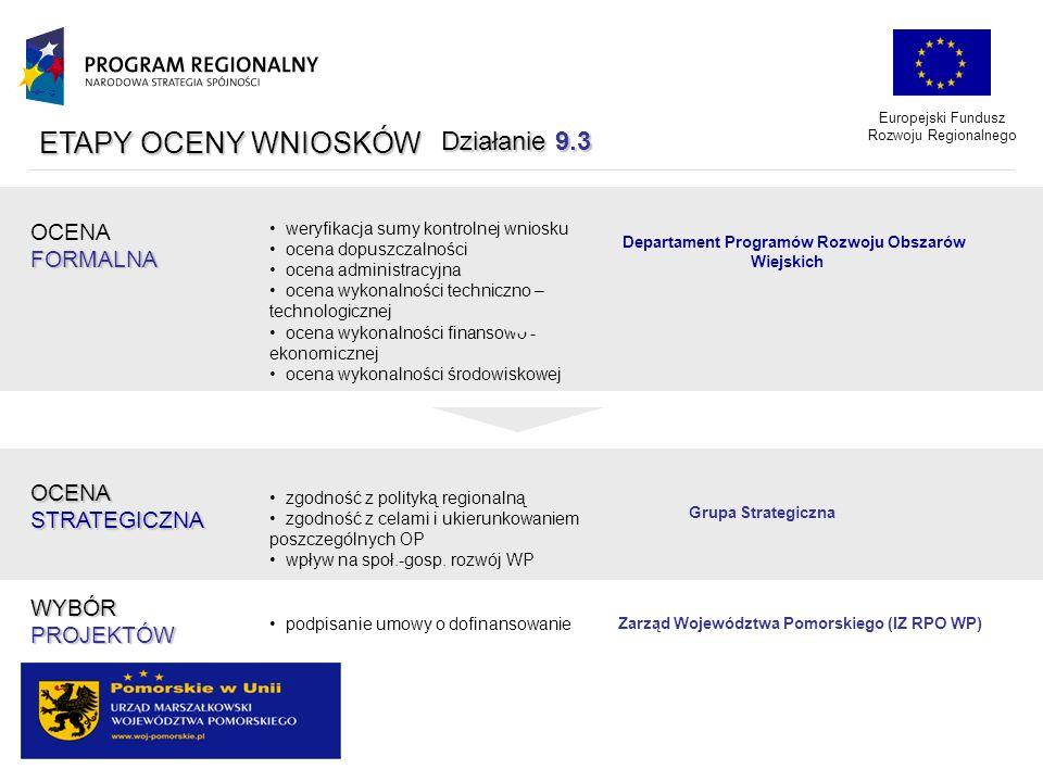 Europejski Fundusz Rozwoju Regionalnego ETAPY OCENY WNIOSKÓW OCENAFORMALNA OCENASTRATEGICZNA WYBÓRPROJEKTÓW weryfikacja sumy kontrolnej wniosku ocena