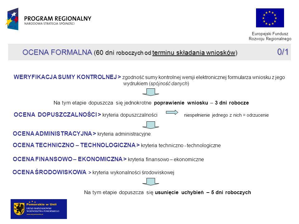 Europejski Fundusz Rozwoju Regionalnego OCENA DOPUSZCZALNOŚCI > kryteria dopuszczalności niespełnienie jednego z nich = odrzucenie OCENA FORMALNA (60