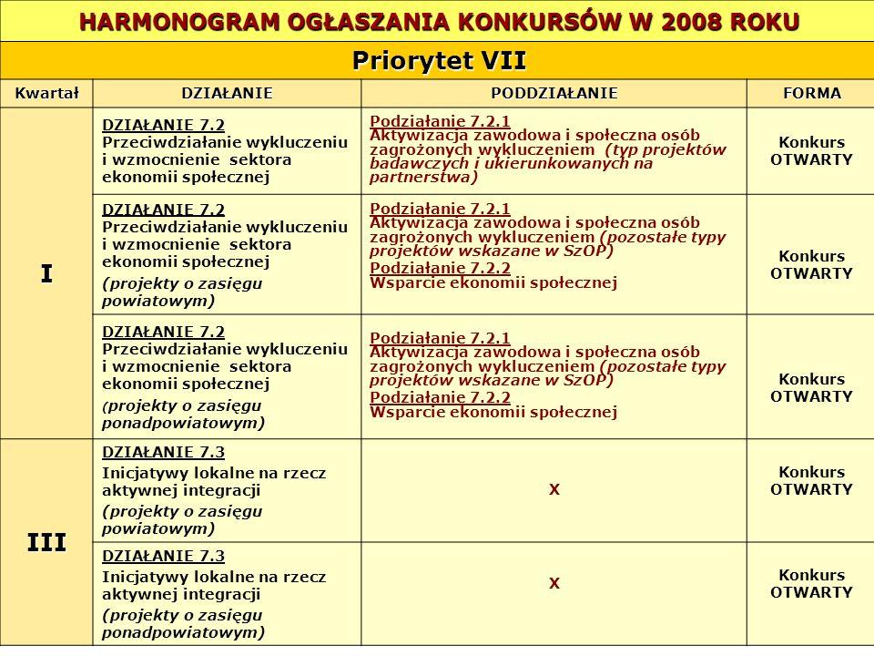 HARMONOGRAM OGŁASZANIA KONKURSÓW W 2008 ROKU Priorytet VII KwartałDZIAŁANIEPODDZIAŁANIEFORMA I DZIAŁANIE 7.2 Przeciwdziałanie wykluczeniu i wzmocnieni